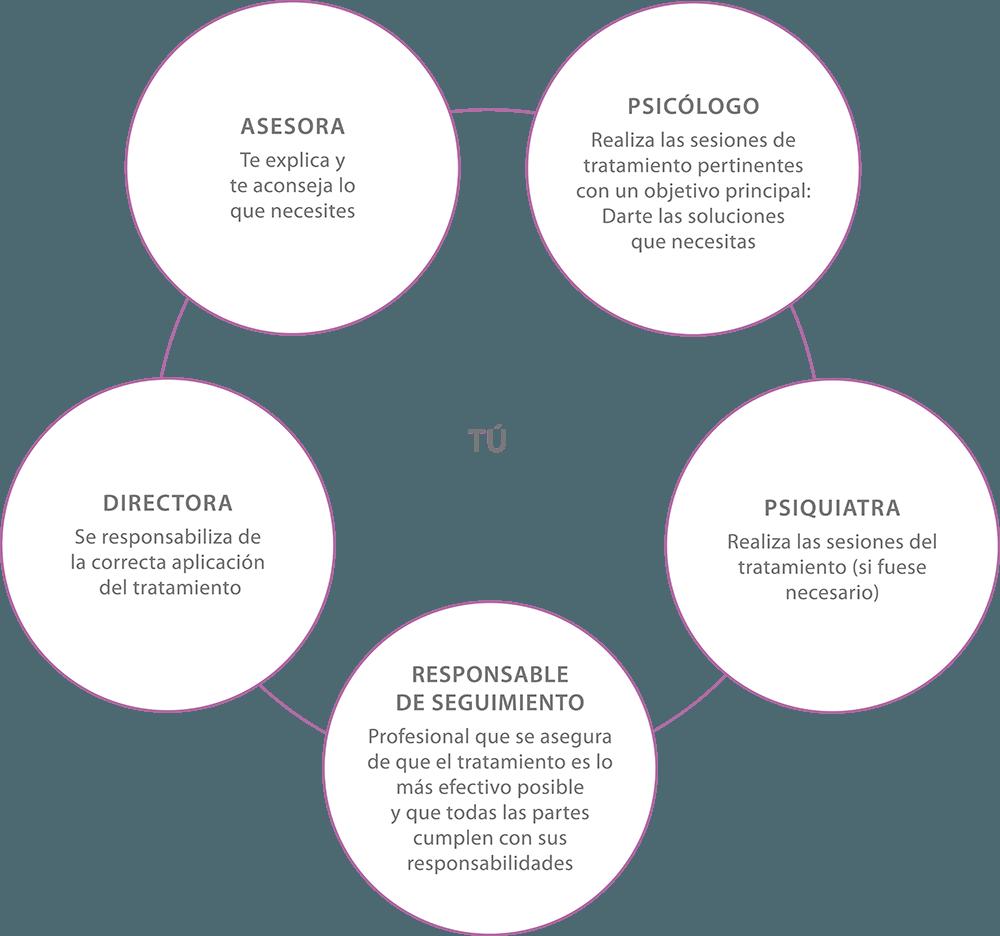 esquema_quienes_colaboramos_tratamiento